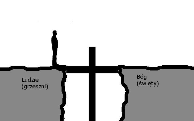 Więź z Bogiem przez Jezusa